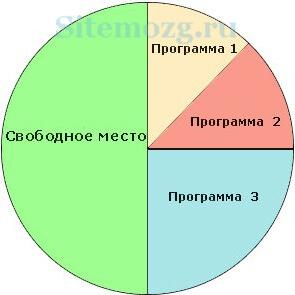 Пример диска. Наглядное представление.