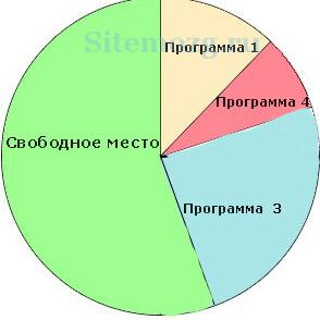 Пример диска после дефрагментации