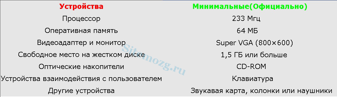 Системные требования Windows XP
